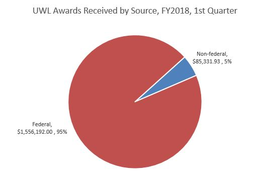 FY18 Q1 Awards by Source