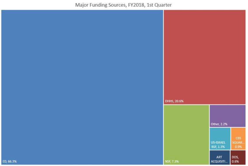 FY18 Q1 Major Funding Sources