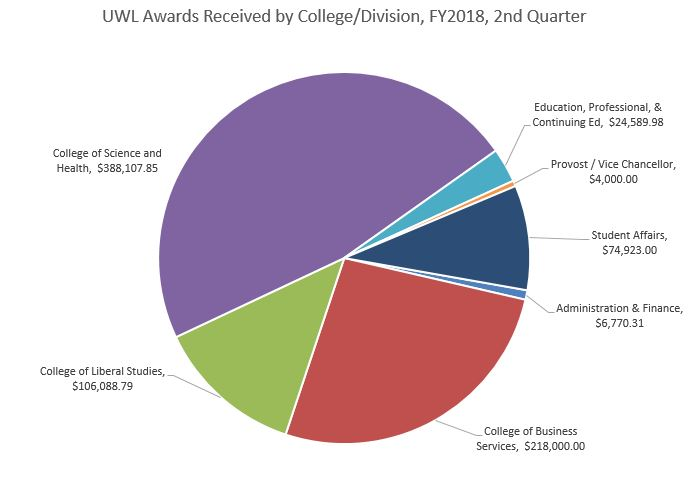 FY18 Q2 Awards by College Division