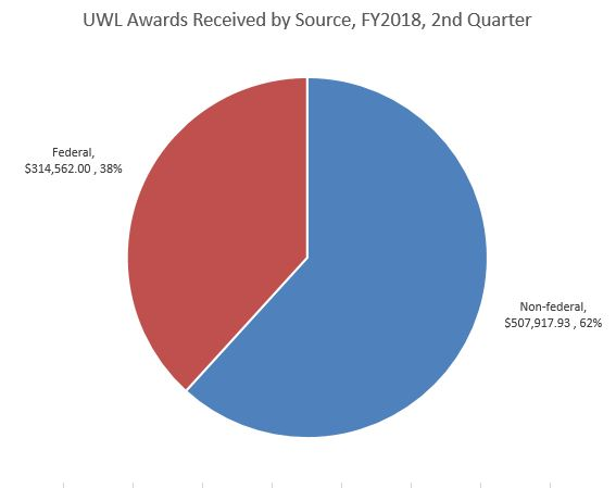 FY18 Q2 Awards by Source