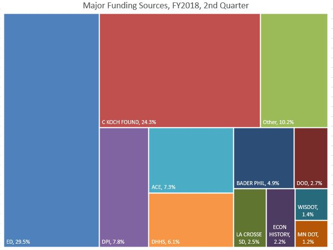 FY18 Q2 Major Funding Sources