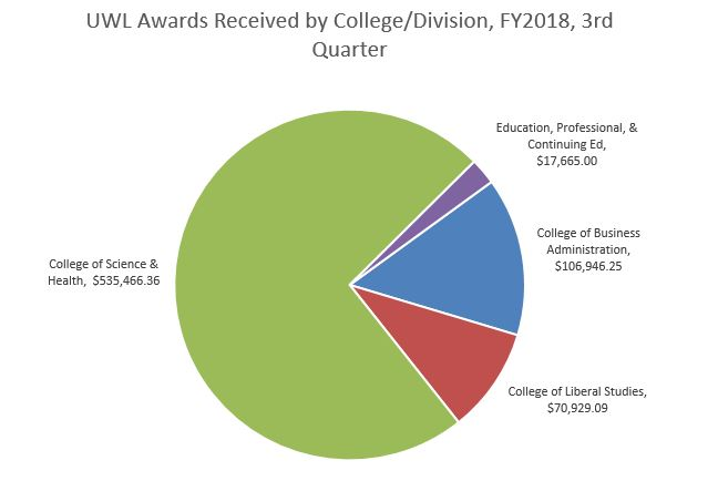 FY18 Q3 Awards by College Division