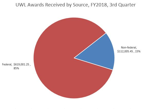 FY18 Q3 Awards by Source